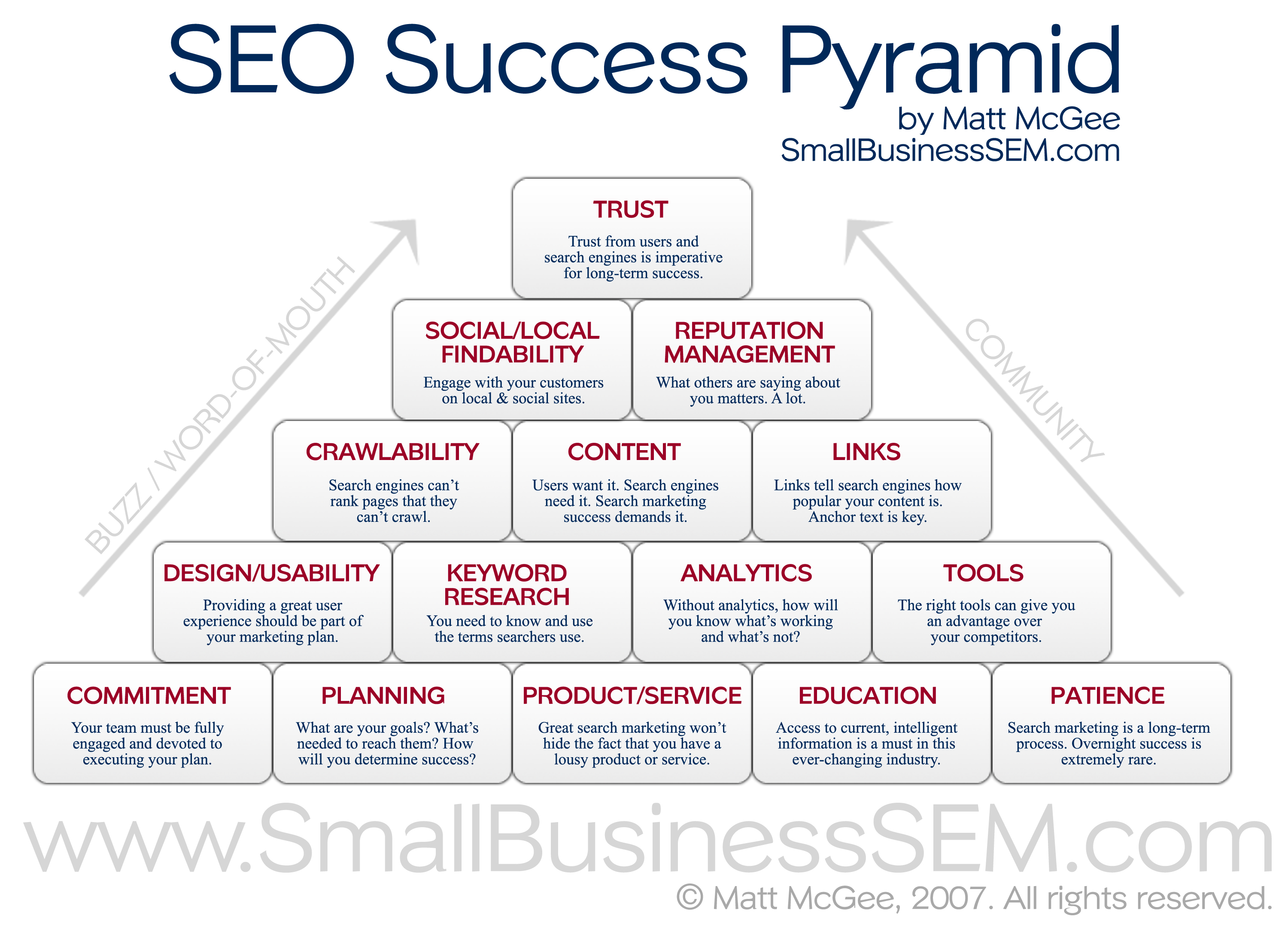 Image result for How the search engine optimization Industry Views the Relationship
