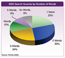 2005 search queries chart