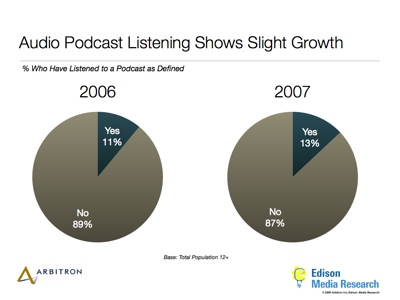 Podcast listenership 2007