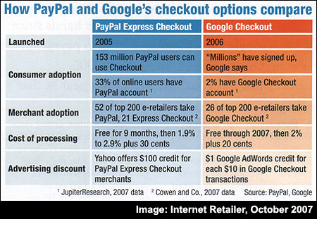 Google Checkout or Paypal?