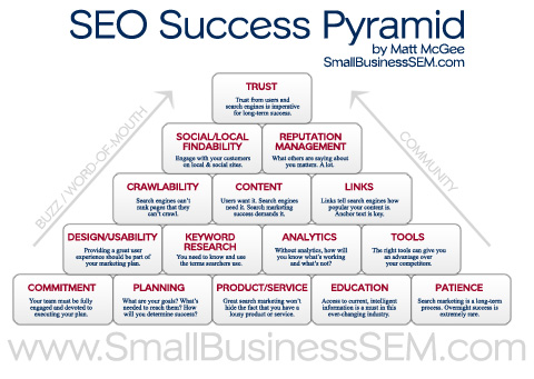 SEO Success Pyramid by Matt McGee