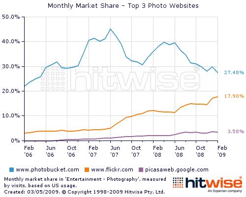 hitwise chart