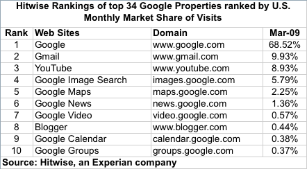 google properties