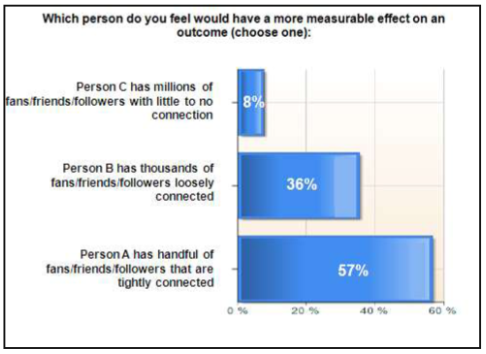 influence-chart