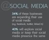 Micro Businesses & Social Media: VistaPrint Stats