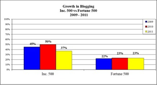 inc500-blogging-chart