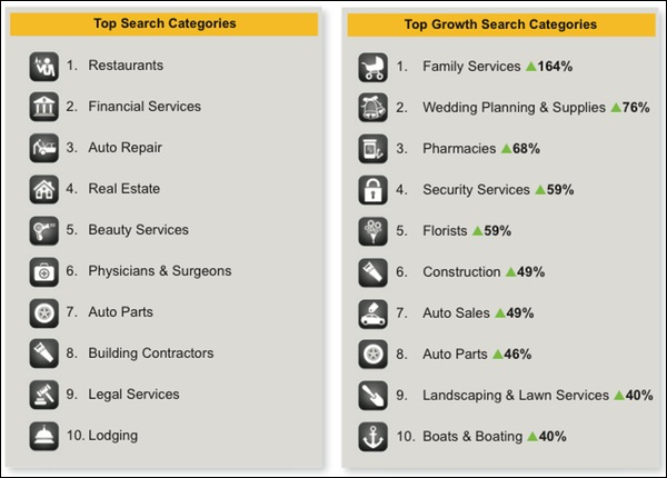 yp-local-search-categories