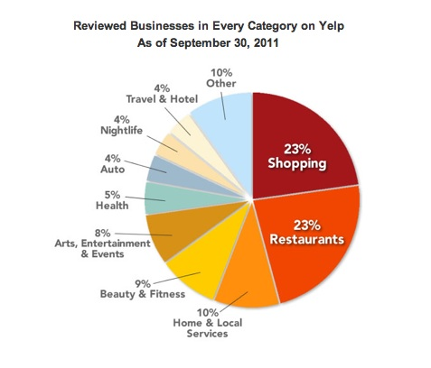 yelp-reviewed-businesses
