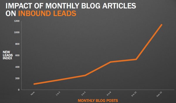 leads-from-blogging-monthly