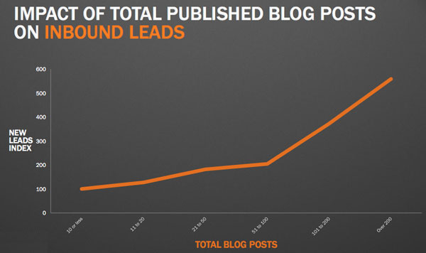 leads-from-blogging-total