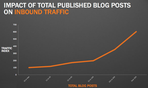 traffic-from-blogging-total