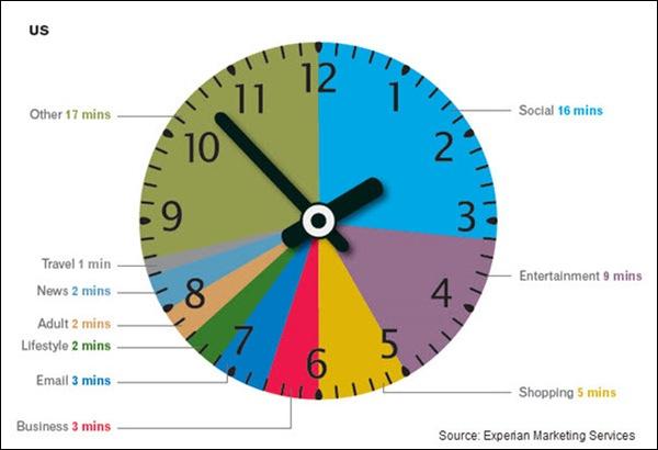 experian-internet-hour