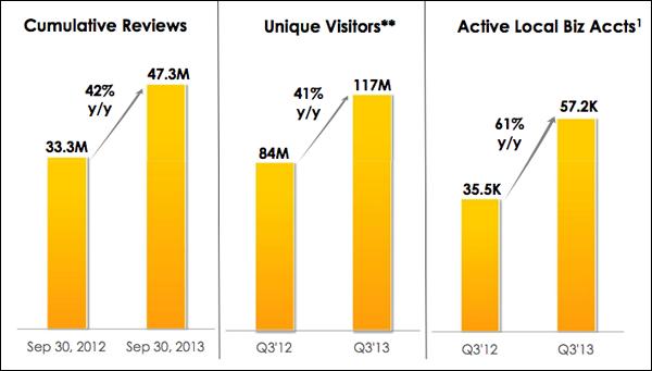 yelp-stats