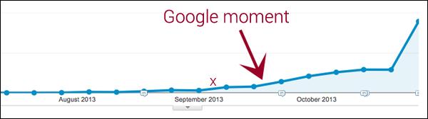 google-moment-ga